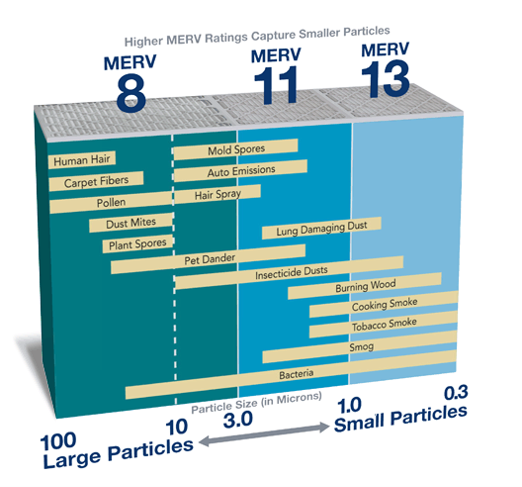 Merv Ratings